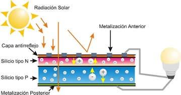 Como Se Obtiene La Energ 237 A El 233 Ctrica A Partir Del Sol